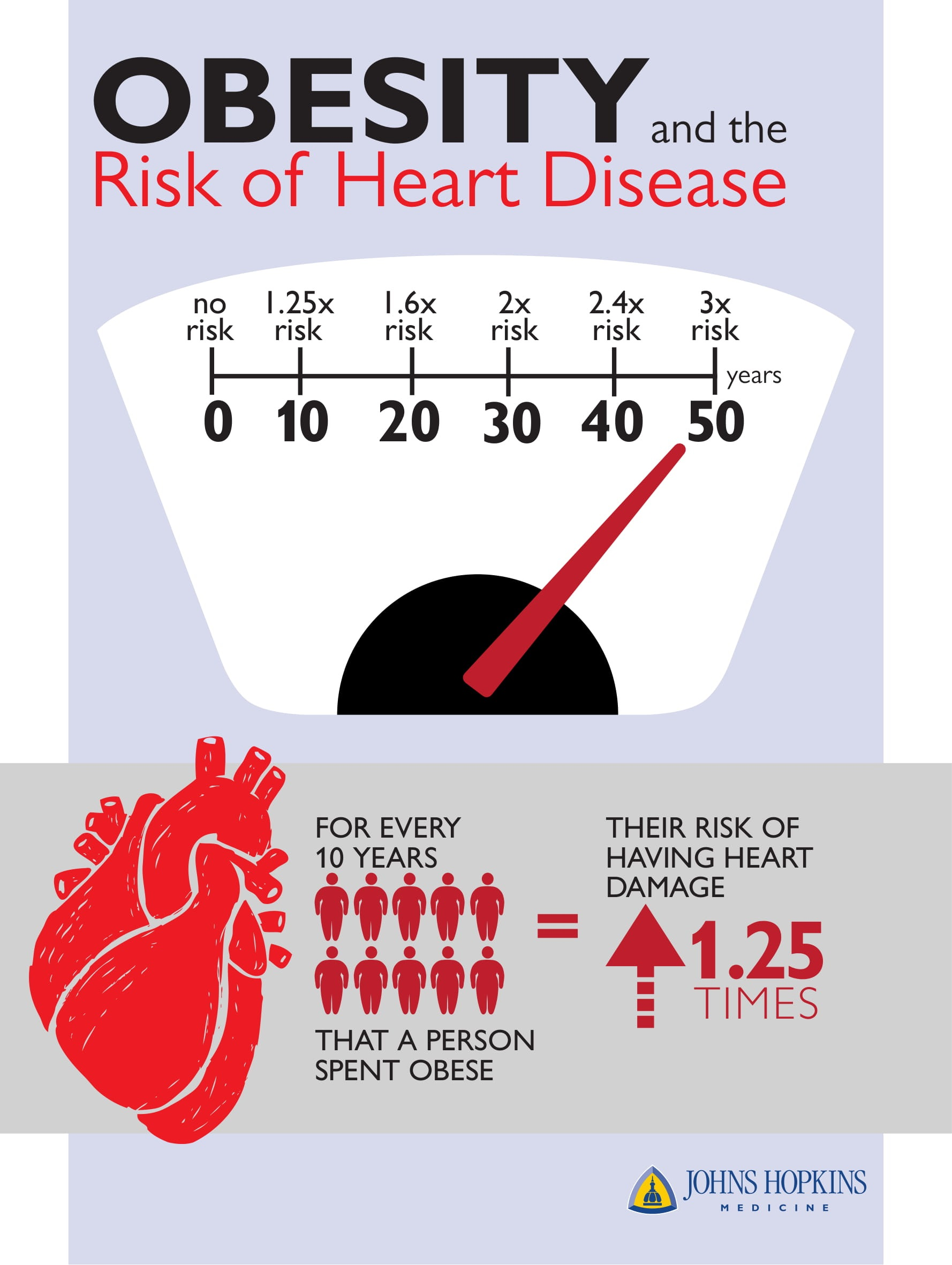 infographic of obesity and risk of heart disease