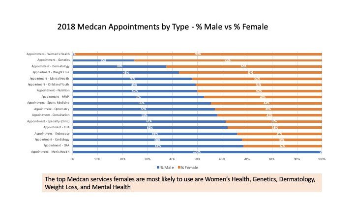Men's and women's health by appointment type