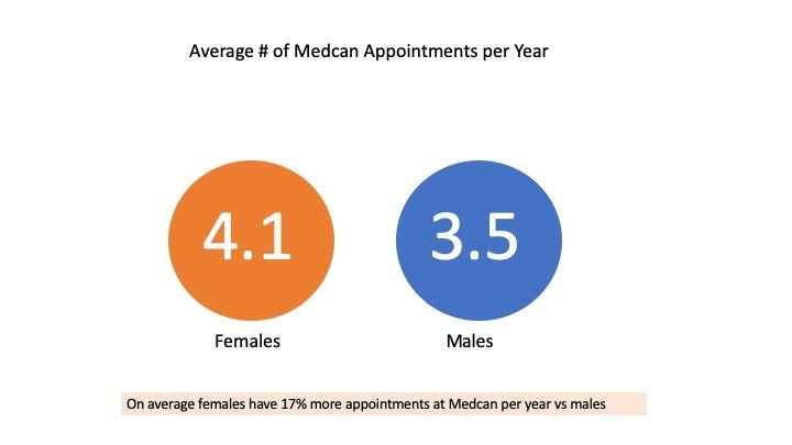Average Appointments men and women